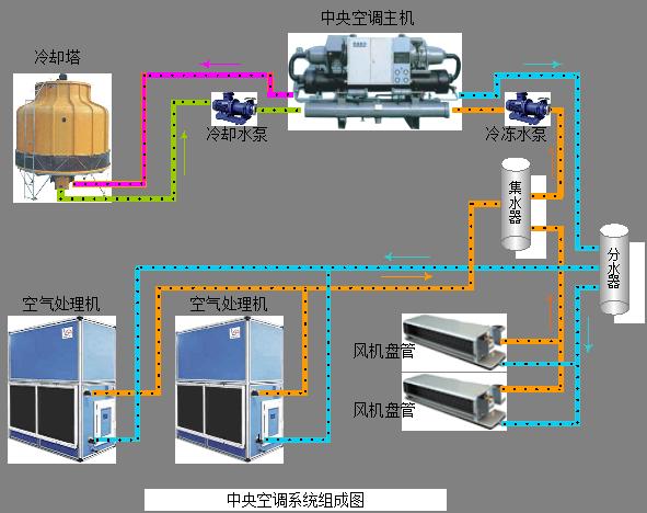 低压气态冷媒被压缩机加压进入冷凝器并逐渐冷凝成高压液体。在冷凝过程中冷媒会释放出大量热能,这部分热能被冷凝器中的冷却水吸收并送到室外的冷却塔上,最终释放到大气中去。随后冷凝器中的高压液态冷媒在流经蒸发器前的节流降压装置时,因为压力的突变而气化,形成气液混合物进入蒸发器。冷媒在蒸发器中不断气化,同时会吸收冷冻水中的热量使其达到较低温度。最后,蒸发器中气化后的冷媒又变成了低压气体,重新进入了压缩机,如此循环往复。